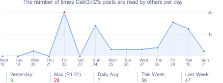 How many times CaliGirl2's posts are read daily