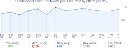 How many times KerrTown's posts are read daily