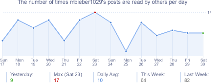 How many times mbieber1029's posts are read daily