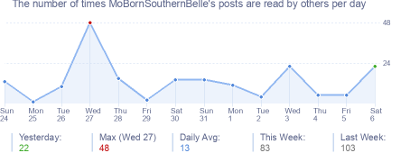 How many times MoBornSouthernBelle's posts are read daily