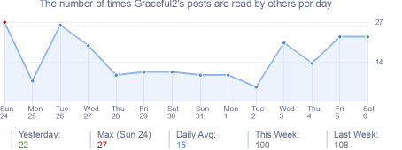 How many times Graceful2's posts are read daily