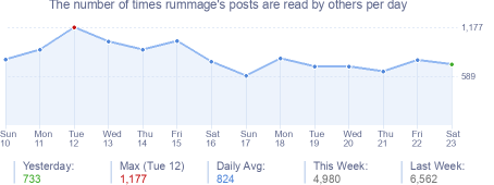 How many times rummage's posts are read daily