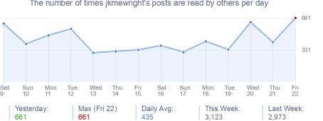 How many times jkmewright's posts are read daily