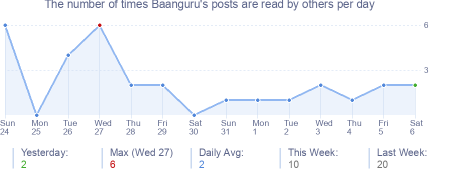 How many times Baanguru's posts are read daily