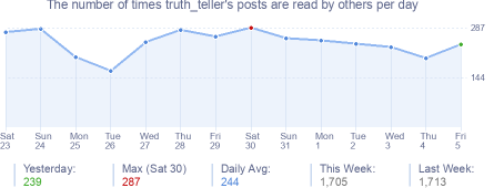 How many times truth_teller's posts are read daily