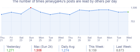 How many times jerseygal4u's posts are read daily