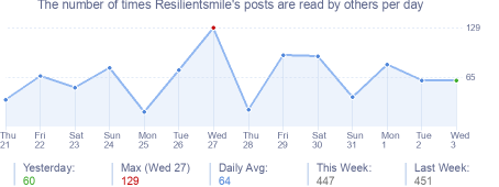 How many times Resilientsmile's posts are read daily