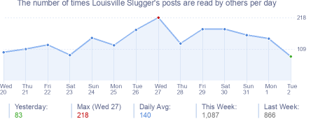 How many times Louisville Slugger's posts are read daily