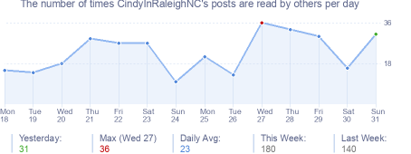 How many times CindyInRaleighNC's posts are read daily