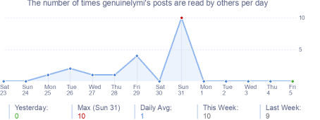 How many times genuinelymi's posts are read daily
