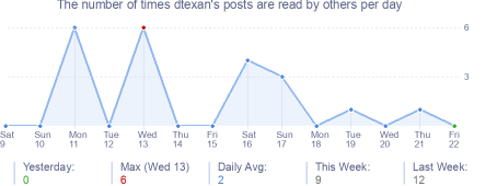 How many times dtexan's posts are read daily