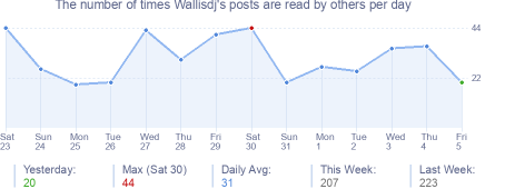 How many times Wallisdj's posts are read daily