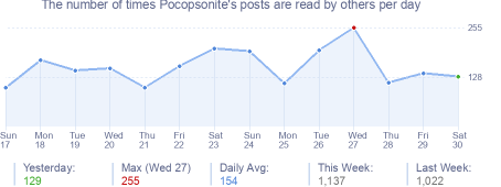 How many times Pocopsonite's posts are read daily