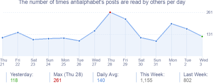 How many times antialphabet's posts are read daily