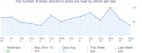 How many times rancenc's posts are read daily