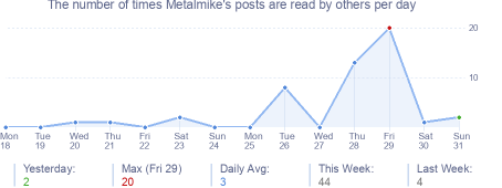 How many times Metalmike's posts are read daily