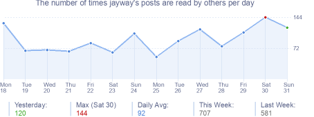 How many times jayway's posts are read daily