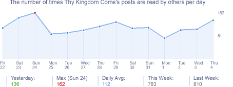How many times Thy Kingdom Come's posts are read daily