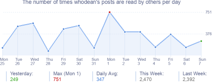 How many times whodean's posts are read daily