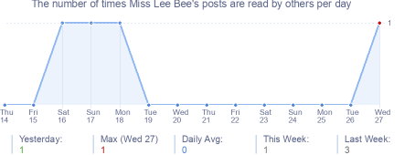 How many times Miss Lee Bee's posts are read daily
