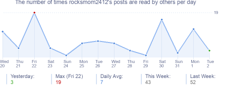 How many times rocksmom2412's posts are read daily