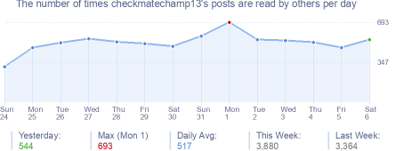 How many times checkmatechamp13's posts are read daily