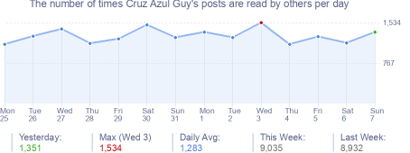 How many times Cruz Azul Guy's posts are read daily