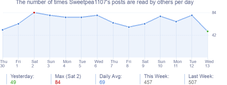 How many times Sweetpea1107's posts are read daily