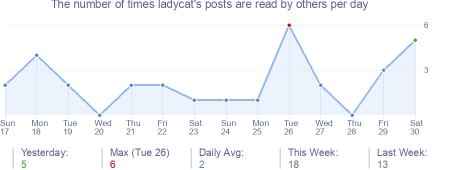 How many times ladycat's posts are read daily
