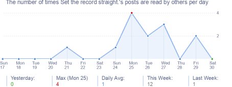 How many times Set the record straight.'s posts are read daily