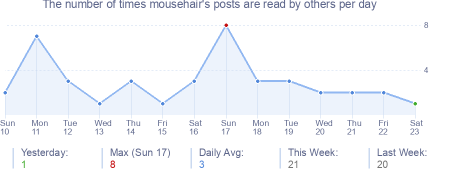 How many times mousehair's posts are read daily