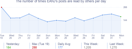 How many times EANJ's posts are read daily