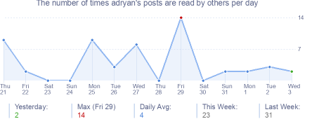 How many times adryan's posts are read daily