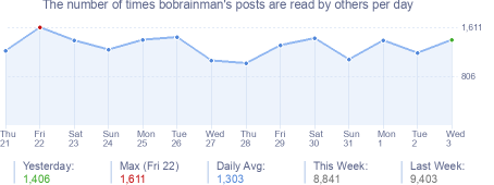 How many times bobrainman's posts are read daily