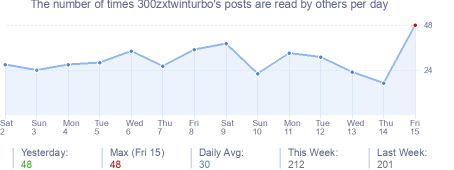 How many times 300zxtwinturbo's posts are read daily