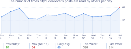 How many times citydudeallover's posts are read daily