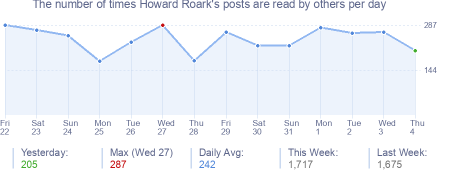 How many times Howard Roark's posts are read daily