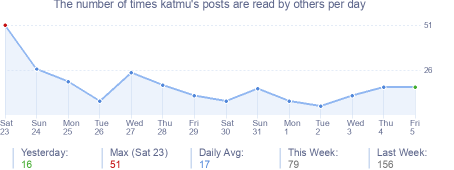 How many times katmu's posts are read daily