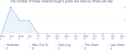 How many times GreenEnough's posts are read daily