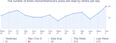 How many times momonthemove's posts are read daily