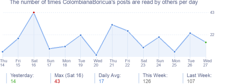 How many times ColombianaBoricua's posts are read daily