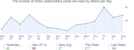 How many times Joebondoe's posts are read daily