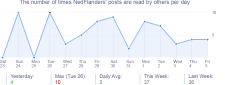 How many times NedFlanders's posts are read daily