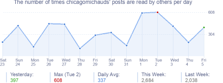 How many times chicagomichauds's posts are read daily