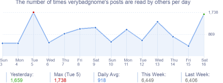 How many times verybadgnome's posts are read daily