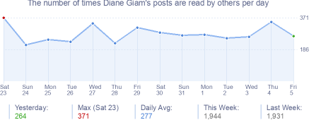 How many times Diane Giam's posts are read daily