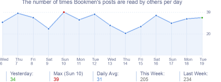 How many times Bookmen's posts are read daily