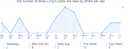 How many times Livvy's posts are read daily