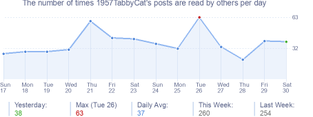 How many times 1957TabbyCat's posts are read daily