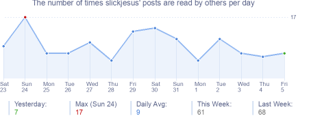 How many times slickjesus's posts are read daily